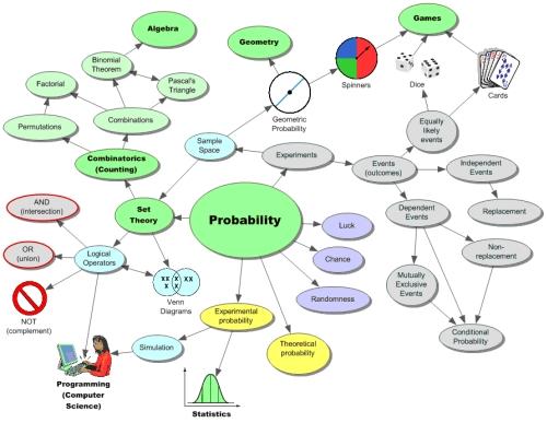 ProbabilityMap